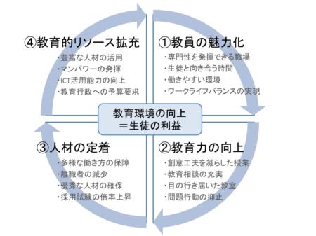 教員の魅力化サイクル